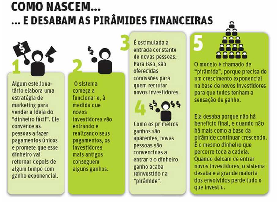 diferença entre Pirâmide e Marketing Multinível Marketing de Rede vs Piramide Financeira MMN x Piramide Piramide Financeira vs Marketing Multinivel